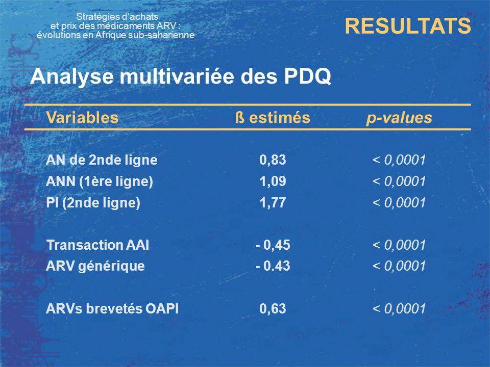 Stratégies dachats et prix des médicaments ARV : évolutions en Afrique sub-saharienne RESULTATS Analyse multivariée des PDQ Variablesß estimésp-values