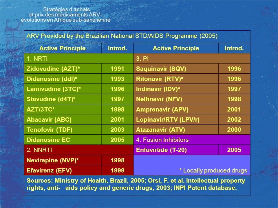 Stratégies dachats et prix des médicaments ARV : évolutions en Afrique sub-saharienne ARV Provided by the Brazilian National STD/AIDS Programme (2005)