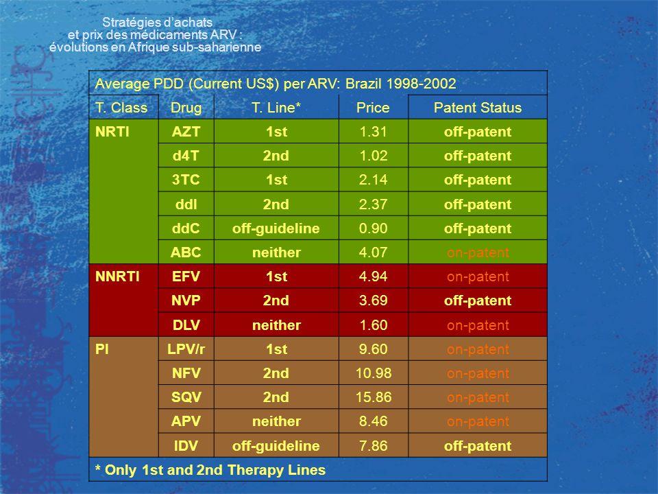 Stratégies dachats et prix des médicaments ARV : évolutions en Afrique sub-saharienne Average PDD (Current US$) per ARV: Brazil 1998-2002 T. ClassDrug