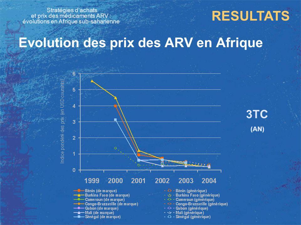 Stratégies dachats et prix des médicaments ARV : évolutions en Afrique sub-saharienne RESULTATS Evolution des prix des ARV en Afrique 3TC (AN) Bénin (GSK) 3,98 USD Sénégal (GSK - IAA) 3,13 USD