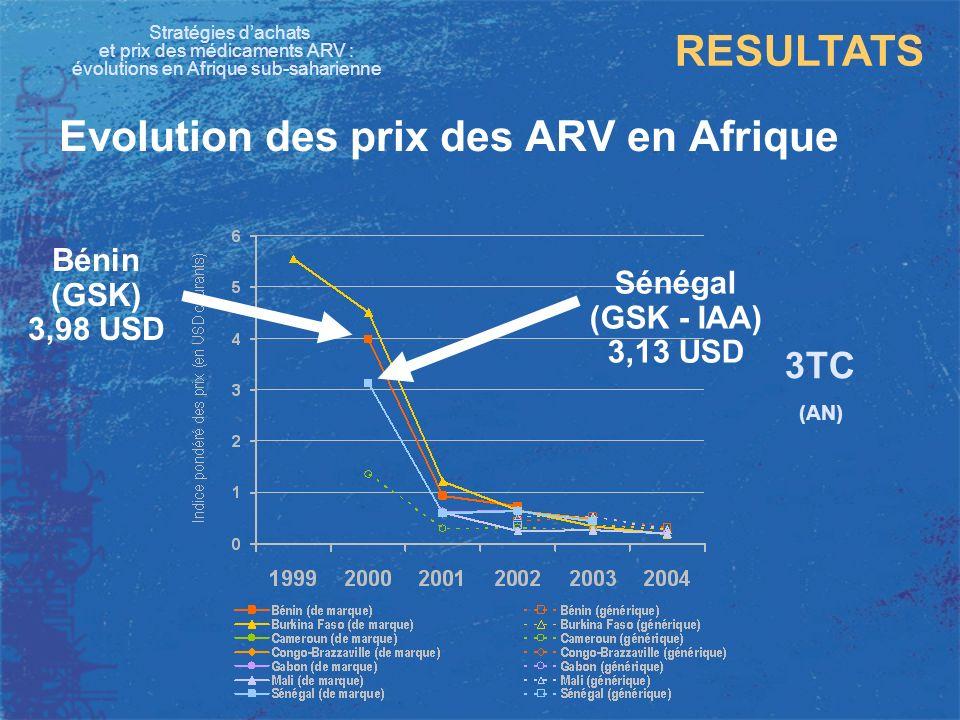 Stratégies dachats et prix des médicaments ARV : évolutions en Afrique sub-saharienne RESULTATS Evolution des prix des ARV en Afrique 3TC (AN) Bénin (GSK) 3,98 USD Cameroun (CIPLA) 1,36 USD Sénégal (GSK - IAA) 3,13 USD