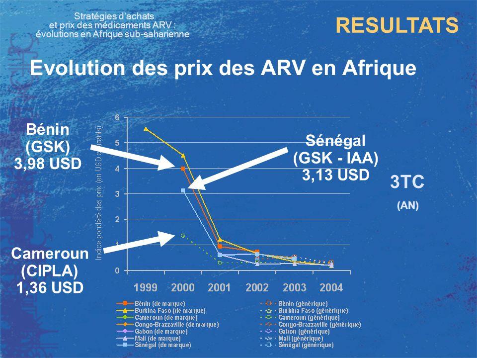 Stratégies dachats et prix des médicaments ARV : évolutions en Afrique sub-saharienne RESULTATS Evolution des prix des ARV en Afrique 3TC (AN) Bénin (