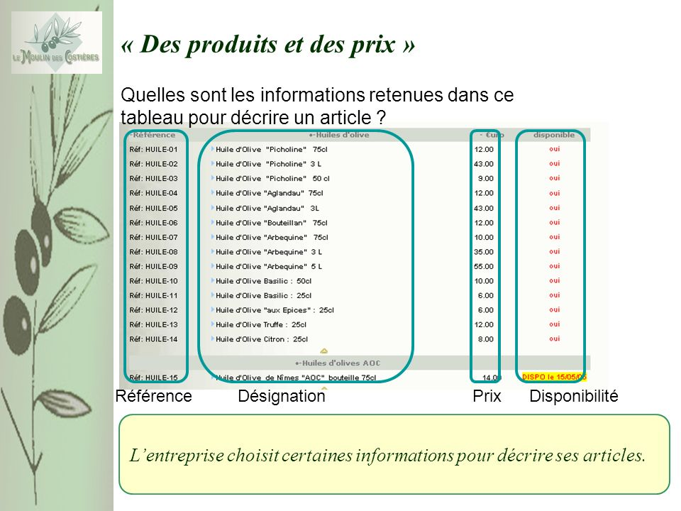 « Des produits et des prix » Quelles sont les informations retenues dans ce tableau pour décrire un article .