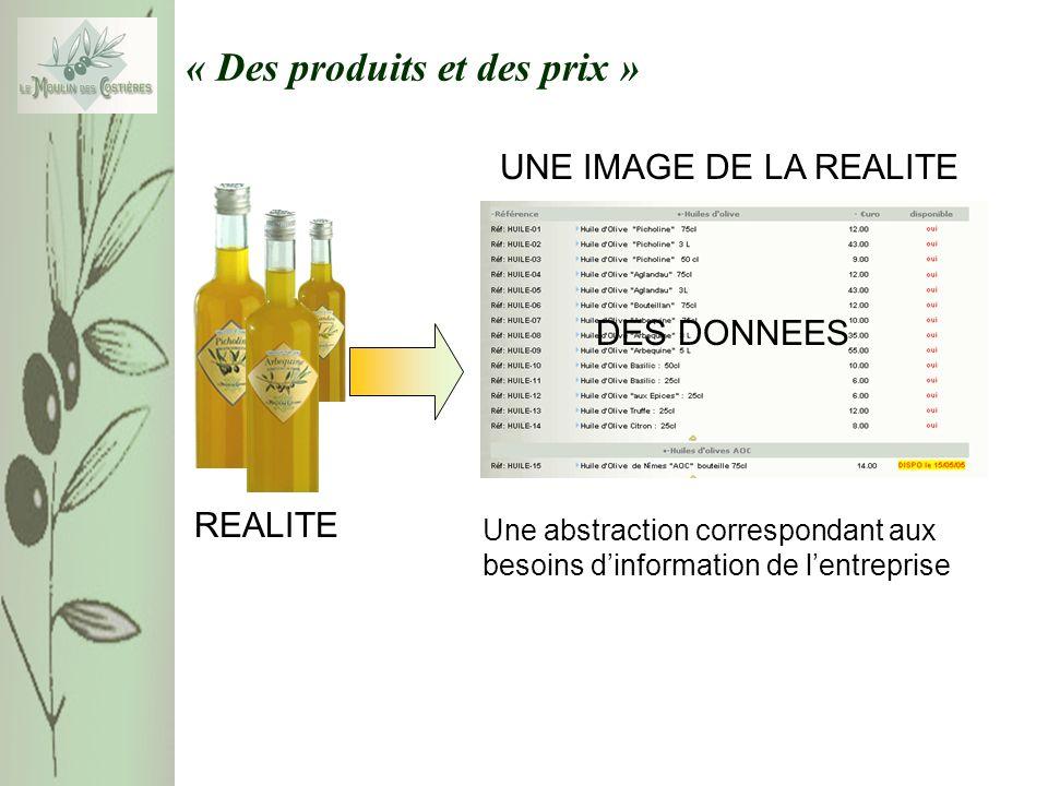 « Des produits et des prix » REALITE UNE IMAGE DE LA REALITE DES DONNEES Une abstraction correspondant aux besoins dinformation de lentreprise