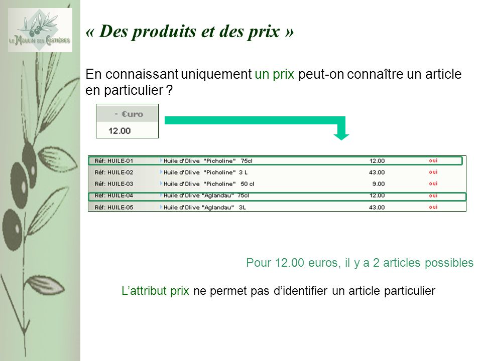 « Des produits et des prix » En connaissant uniquement un prix peut-on connaître un article en particulier .