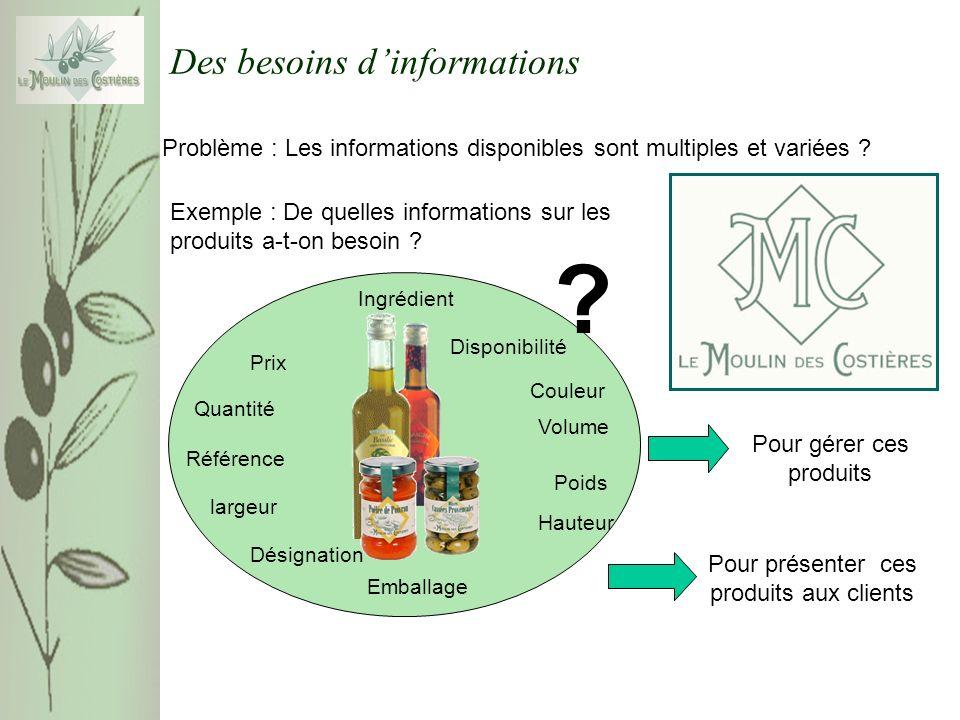 Des besoins dinformations Problème : Les informations disponibles sont multiples et variées .