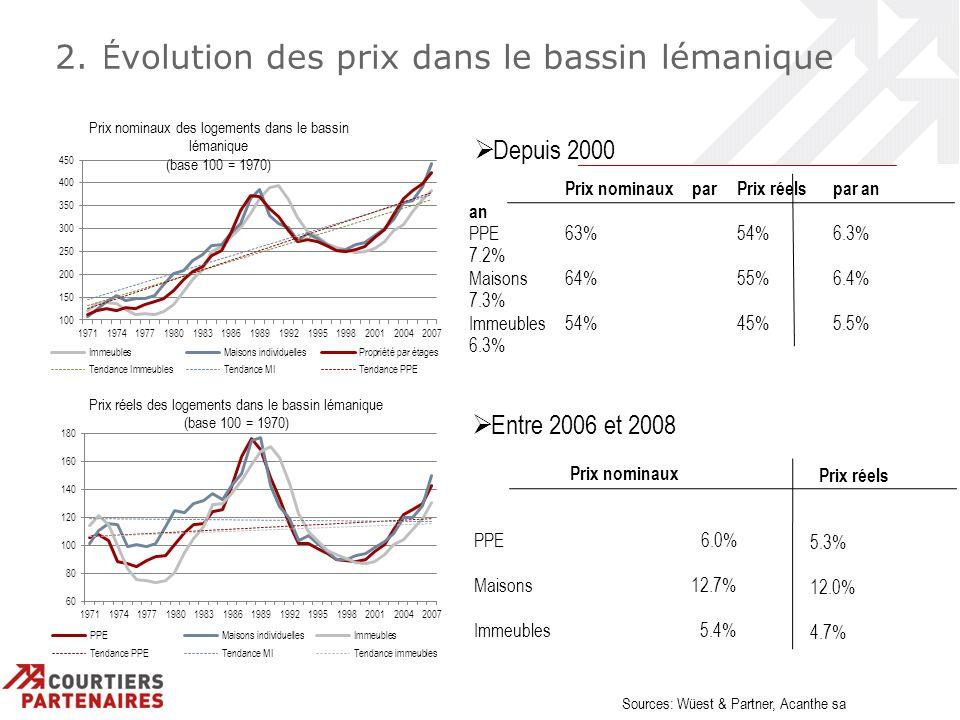 2. É volution des prix dans le bassin lémanique Depuis 2000 Prix nominaux par an PPE 63% 7.2% Maisons64% 7.3% Immeubles54% 6.3% Prix réelspar an 54%6.