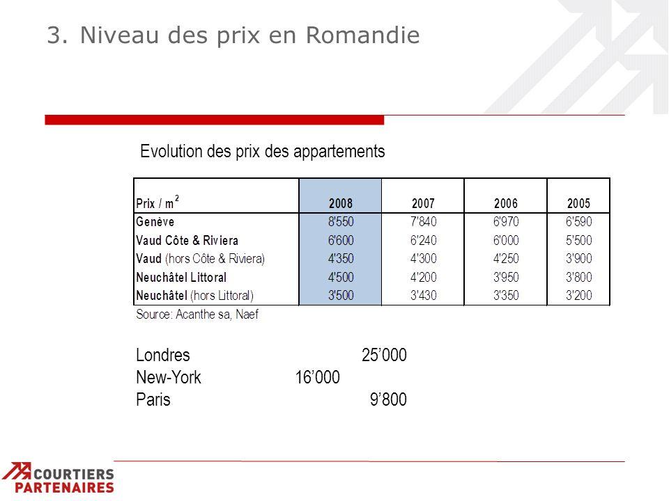 3. Niveau des prix en Romandie Evolution des prix des appartements Londres 25000 New-York 16000 Paris 9800