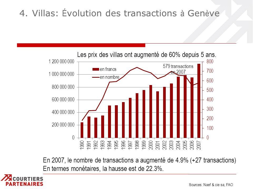 4. Villas: É volution des transactions à Gen è ve Les prix des villas ont augmenté de 60% depuis 5 ans. En 2007, le nombre de transactions a augmenté