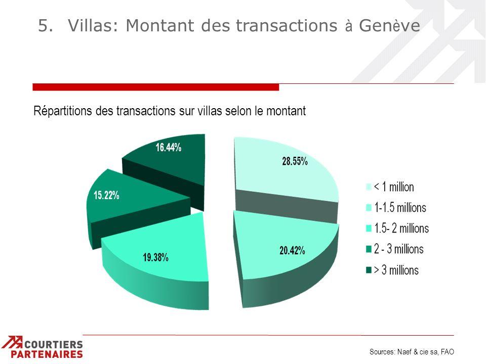 5. Villas: Montant des transactions à Gen è ve Répartitions des transactions sur villas selon le montant Sources: Naef & cie sa, FAO