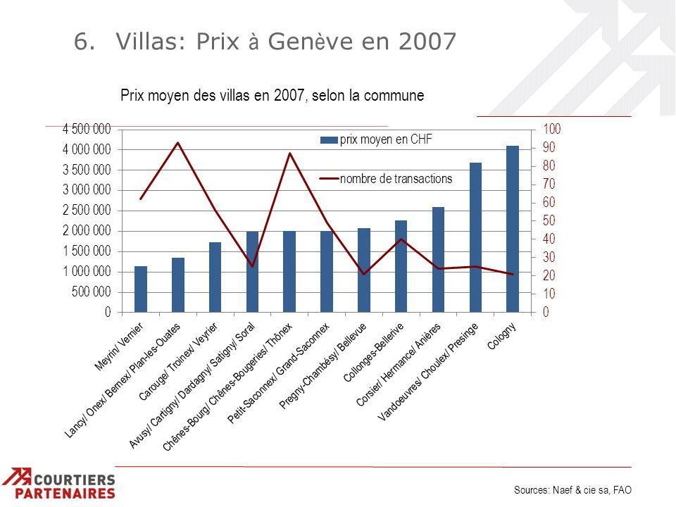 6. Villas: Prix à Gen è ve en 2007 Sources: Naef & cie sa, FAO