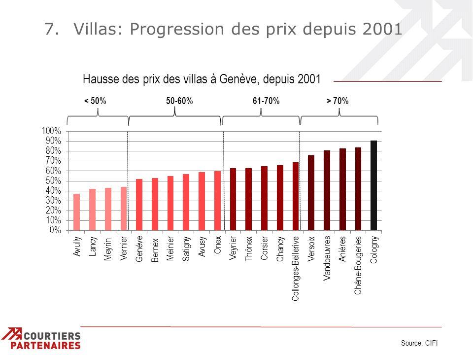 7. Villas: Progression des prix depuis 2001 Source: CIFI