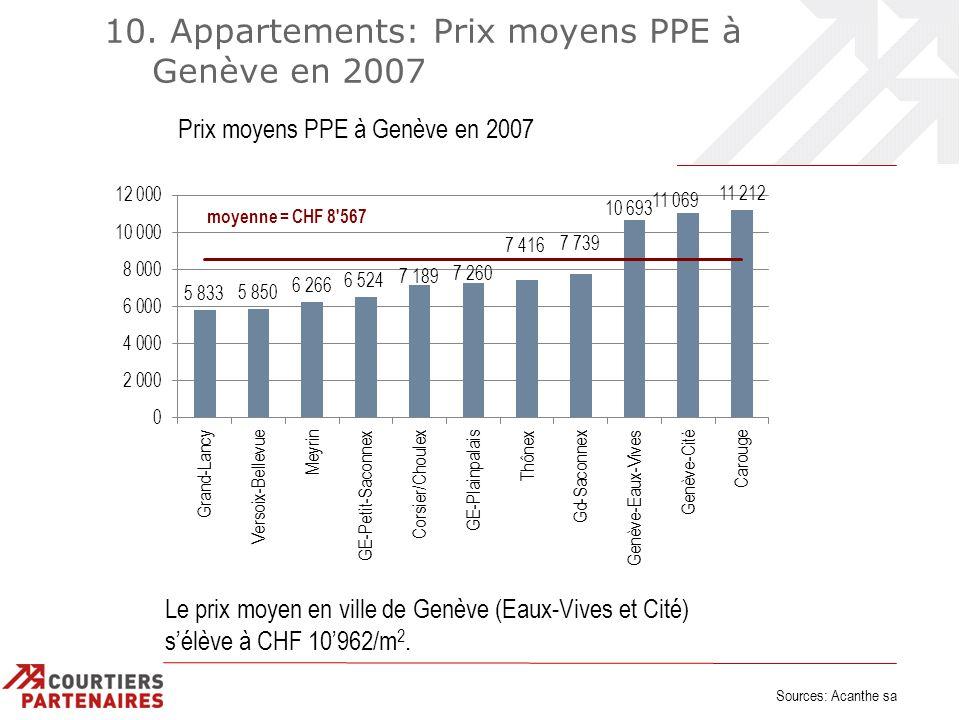 10. Appartements: Prix moyens PPE à Genève en 2007 Sources: Acanthe sa Le prix moyen en ville de Genève (Eaux-Vives et Cité) sélève à CHF 10962/m 2.