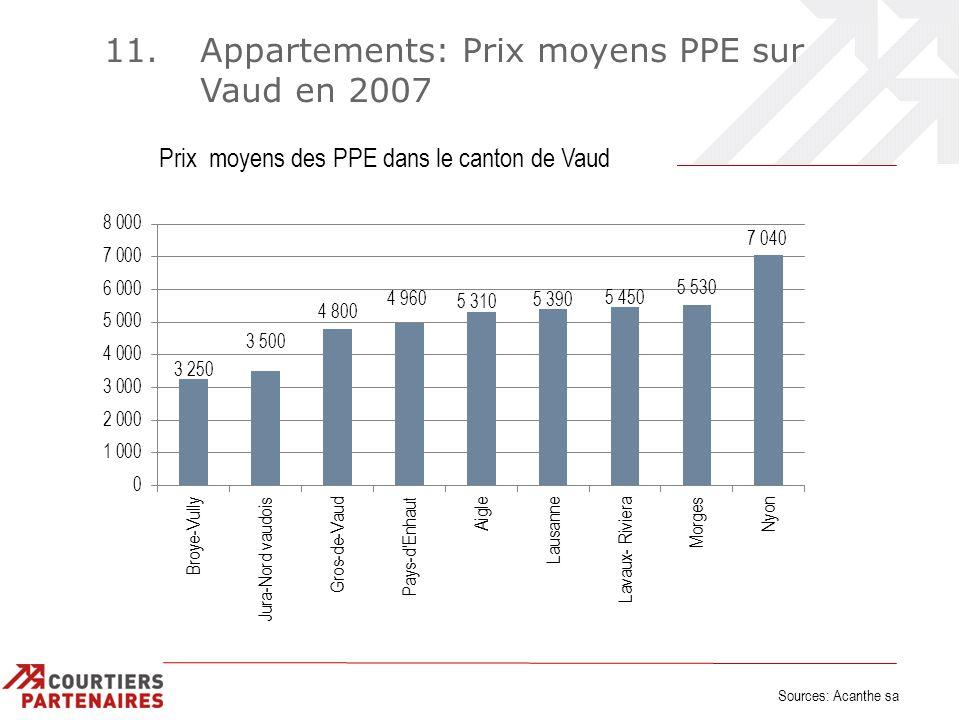 11. Appartements: Prix moyens PPE sur Vaud en 2007 Sources: Acanthe sa