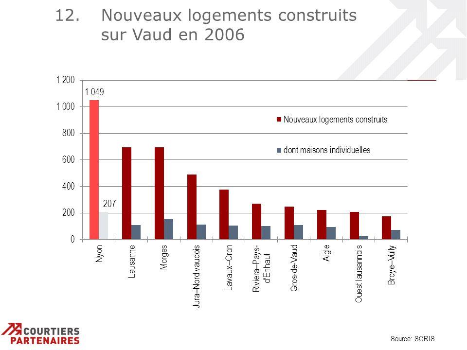 12. Nouveaux logements construits sur Vaud en 2006 Source: SCRIS