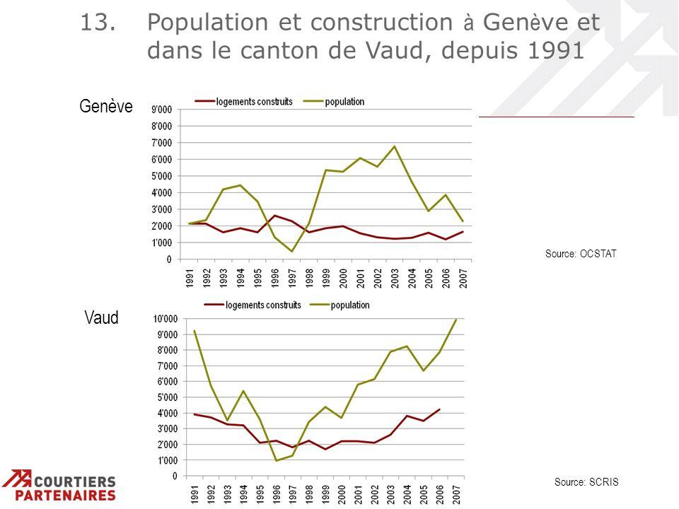 13. Population et construction à Gen è ve et dans le canton de Vaud, depuis 1991 Genève Vaud Source: SCRIS Source: OCSTAT