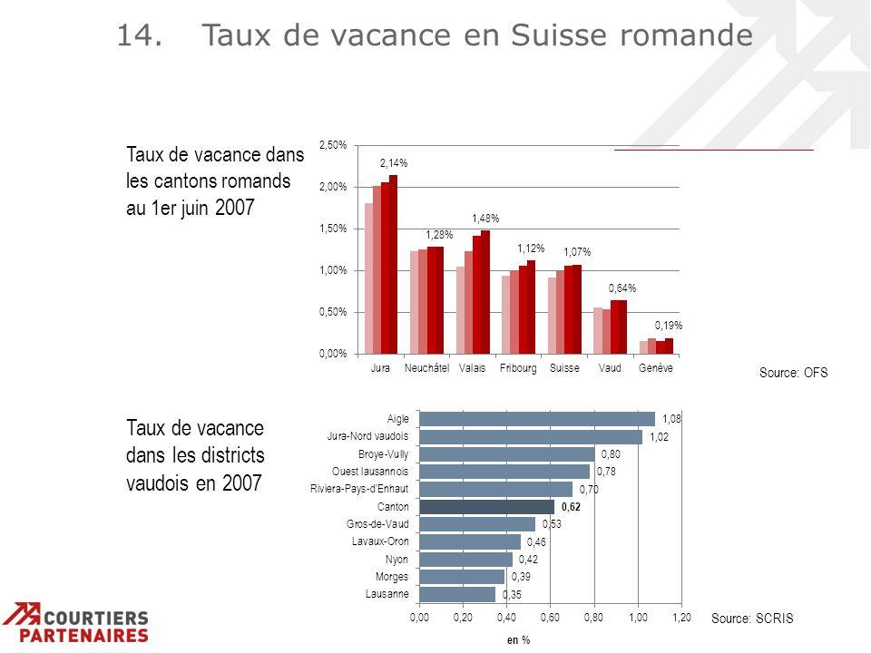 14. Taux de vacance en Suisse romande Source: SCRIS Taux de vacance dans les districts vaudois en 2007 Source: OFS Taux de vacance dans les cantons ro