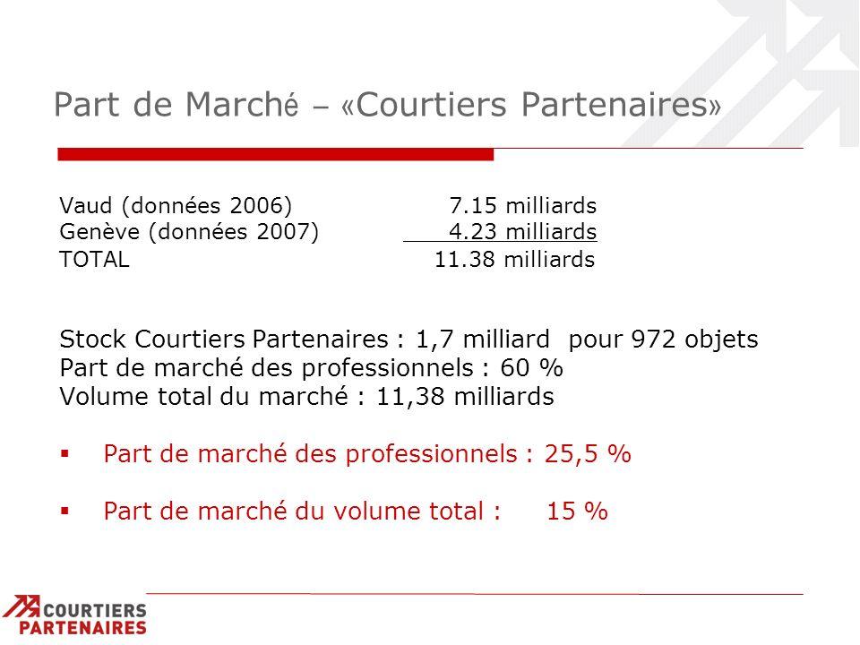 Part de March é – « Courtiers Partenaires » Vaud (données 2006) 7.15 milliards Genève (données 2007) 4.23 milliards TOTAL 11.38 milliards Stock Courti