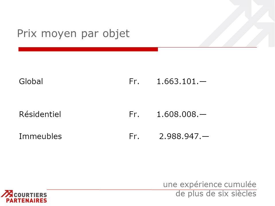 Prix moyen par objet Global Fr. 1.663.101. RésidentielFr.1.608.008. ImmeublesFr. 2.988.947. une expérience cumulée de plus de six siècles