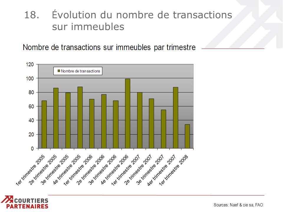 18. É volution du nombre de transactions sur immeubles Sources: Naef & cie sa, FAO