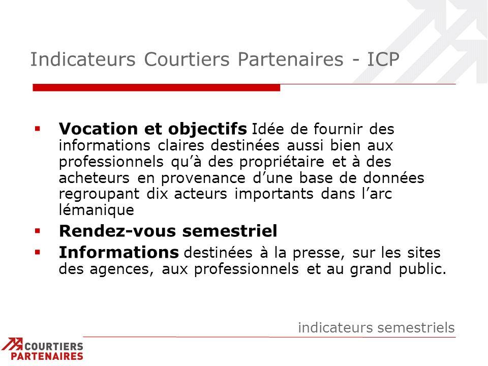 Indicateurs Courtiers Partenaires - ICP Vocation et objectifs Idée de fournir des informations claires destinées aussi bien aux professionnels quà des