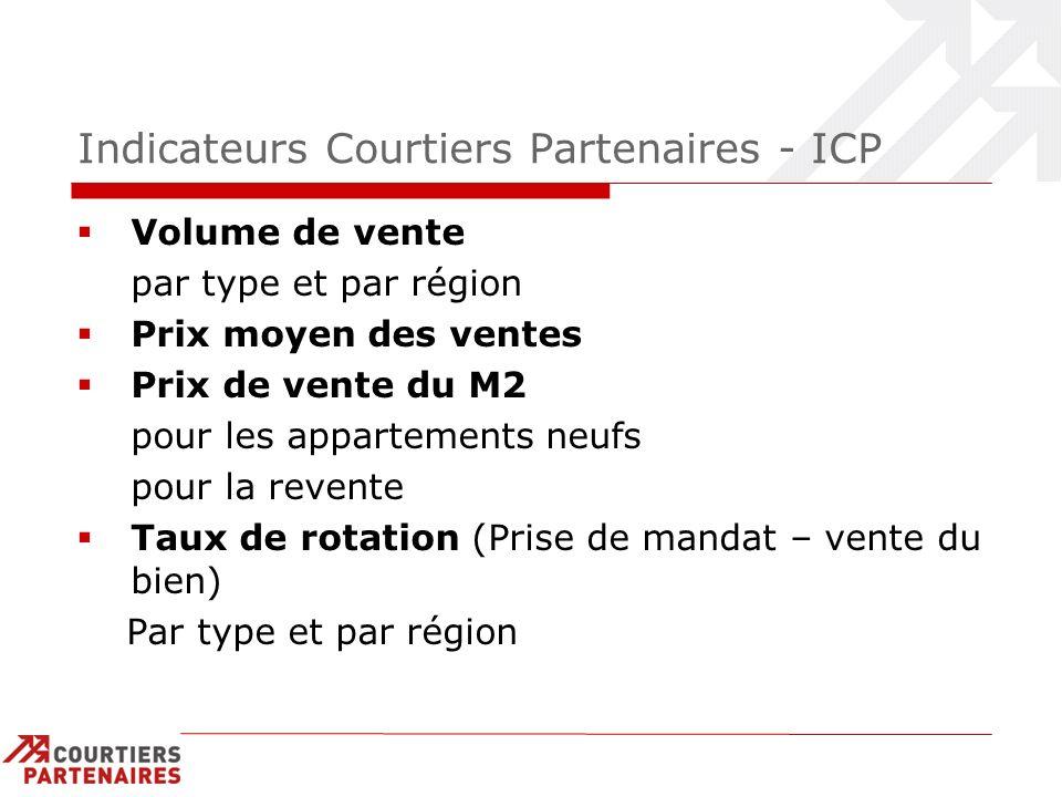 Indicateurs Courtiers Partenaires - ICP Volume de vente par type et par région Prix moyen des ventes Prix de vente du M2 pour les appartements neufs p