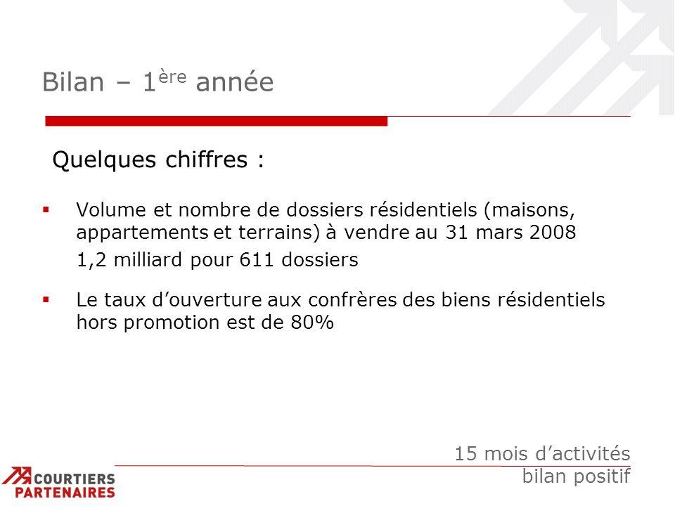 Bilan – 1 ère année Volume et nombre de dossiers résidentiels (maisons, appartements et terrains) à vendre au 31 mars 2008 1,2 milliard pour 611 dossi