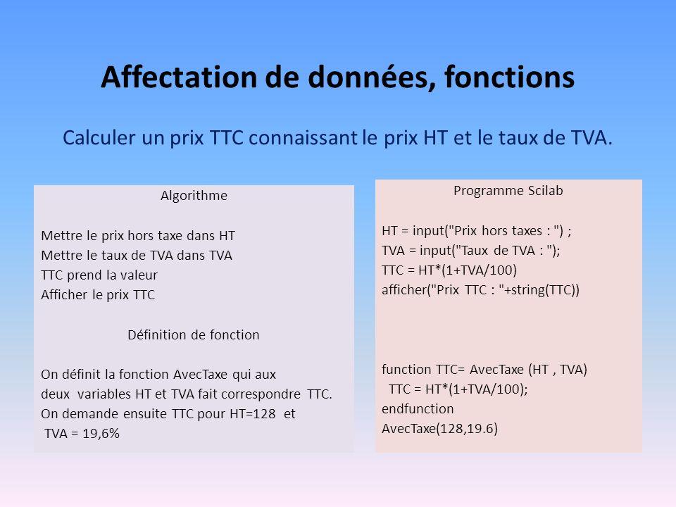 Affectation de données, fonctions Calculer un prix TTC connaissant le prix HT et le taux de TVA. Algorithme Mettre le prix hors taxe dans HT Mettre le