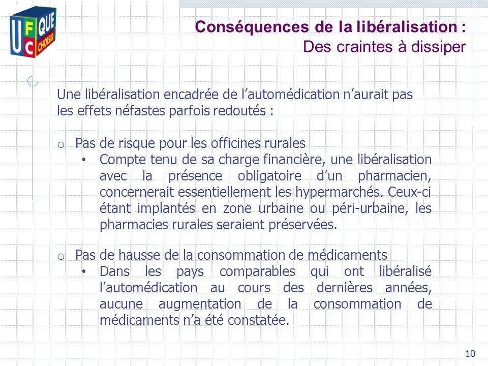 Conséquences de la libéralisation : Des craintes à dissiper 10 Une libéralisation encadrée de lautomédication naurait pas les effets néfastes parfois