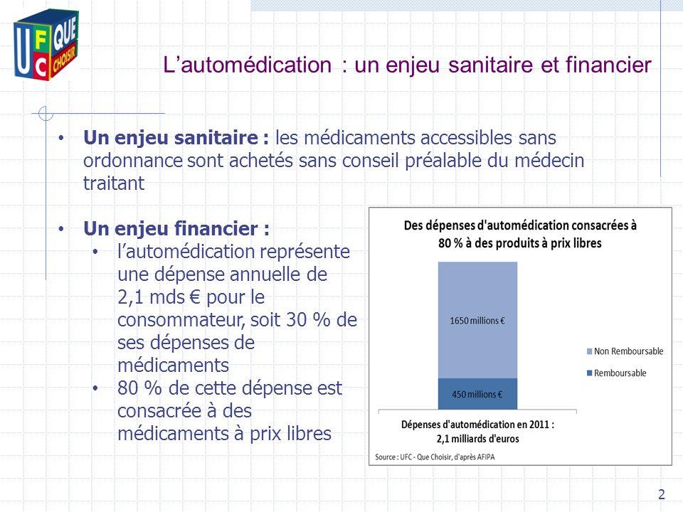 Lautomédication : un enjeu sanitaire et financier 2 Un enjeu sanitaire : les médicaments accessibles sans ordonnance sont achetés sans conseil préalab