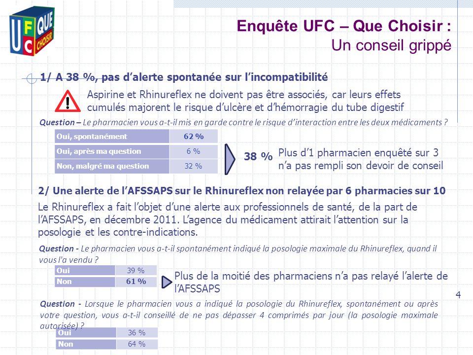 Enquête UFC – Que Choisir : Un conseil grippé 4 Oui, spontanément 62 % Oui, après ma question6 % Non, malgré ma question32 % Question – Le pharmacien vous a-t-il mis en garde contre le risque dinteraction entre les deux médicaments .