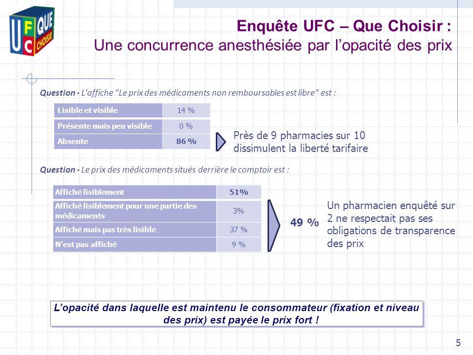 Enquête UFC – Que Choisir : Une concurrence anesthésiée par lopacité des prix Lopacité dans laquelle est maintenu le consommateur (fixation et niveau des prix) est payée le prix fort .