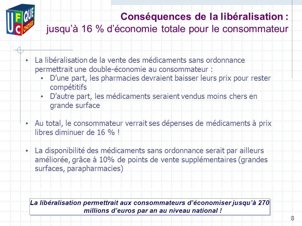 Conséquences de la libéralisation : jusquà 16 % déconomie totale pour le consommateur La libéralisation permettrait aux consommateurs déconomiser jusquà 270 millions deuros par an au niveau national .