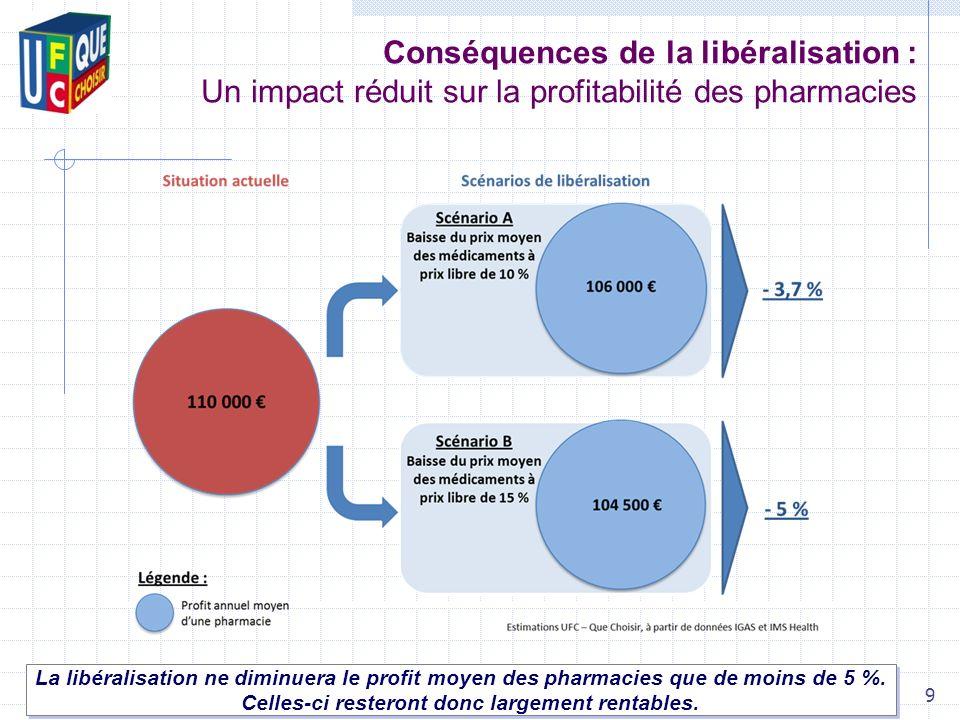 Conséquences de la libéralisation : Un impact réduit sur la profitabilité des pharmacies La libéralisation ne diminuera le profit moyen des pharmacies que de moins de 5 %.