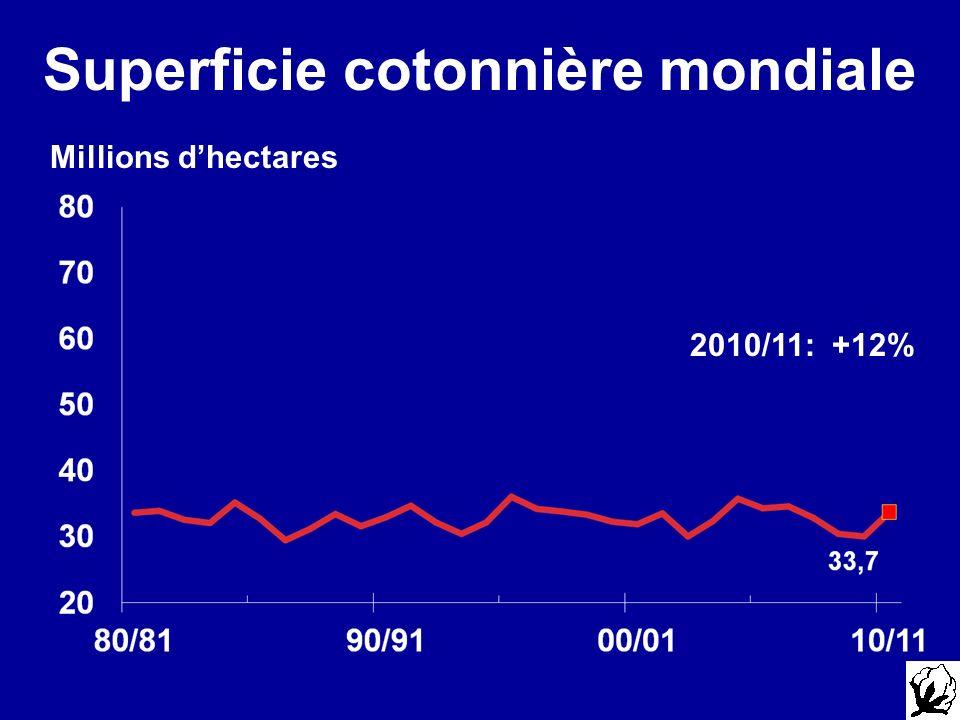 Superficie cotonnière mondiale Millions dhectares 2010/11: +12%