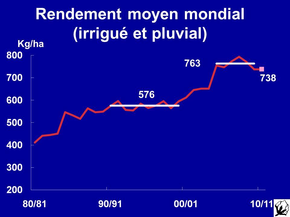 Rendement moyen mondial (irrigué et pluvial) Kg/ha 763 576