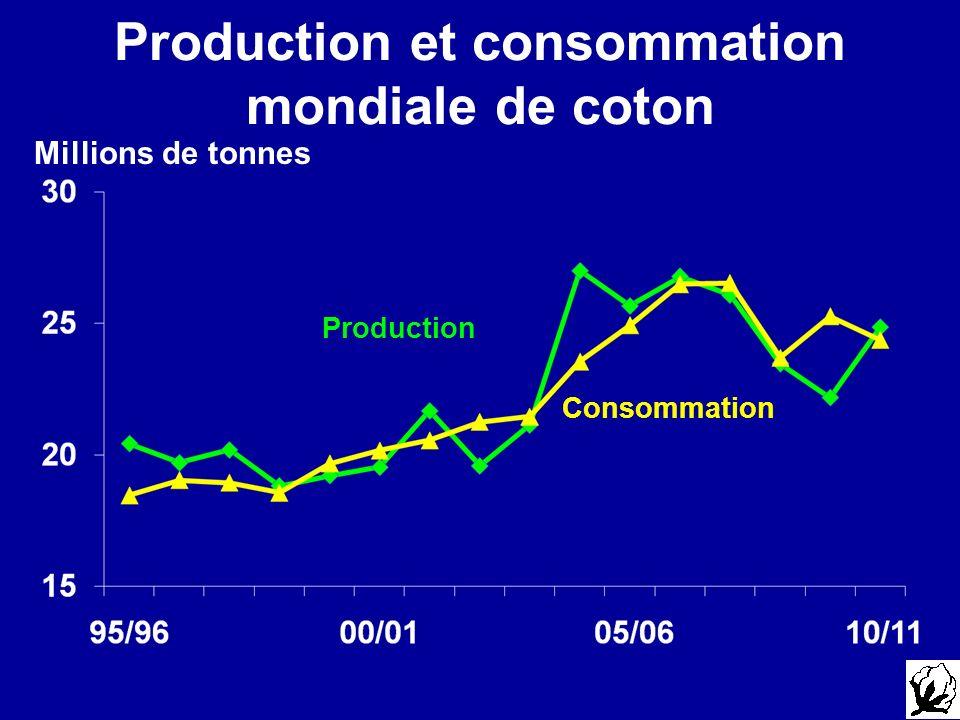 Production et consommation mondiale de coton Production Consommation Millions de tonnes