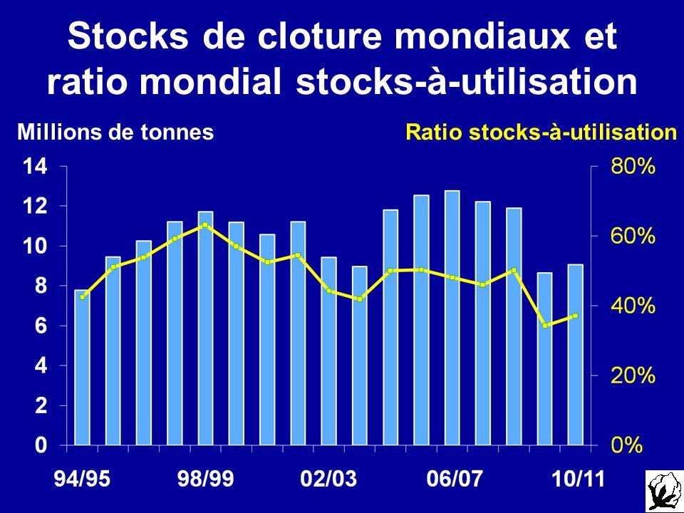 Stocks de cloture mondiaux et ratio mondial stocks-à-utilisation Ratio stocks-à-utilisation Millions de tonnes