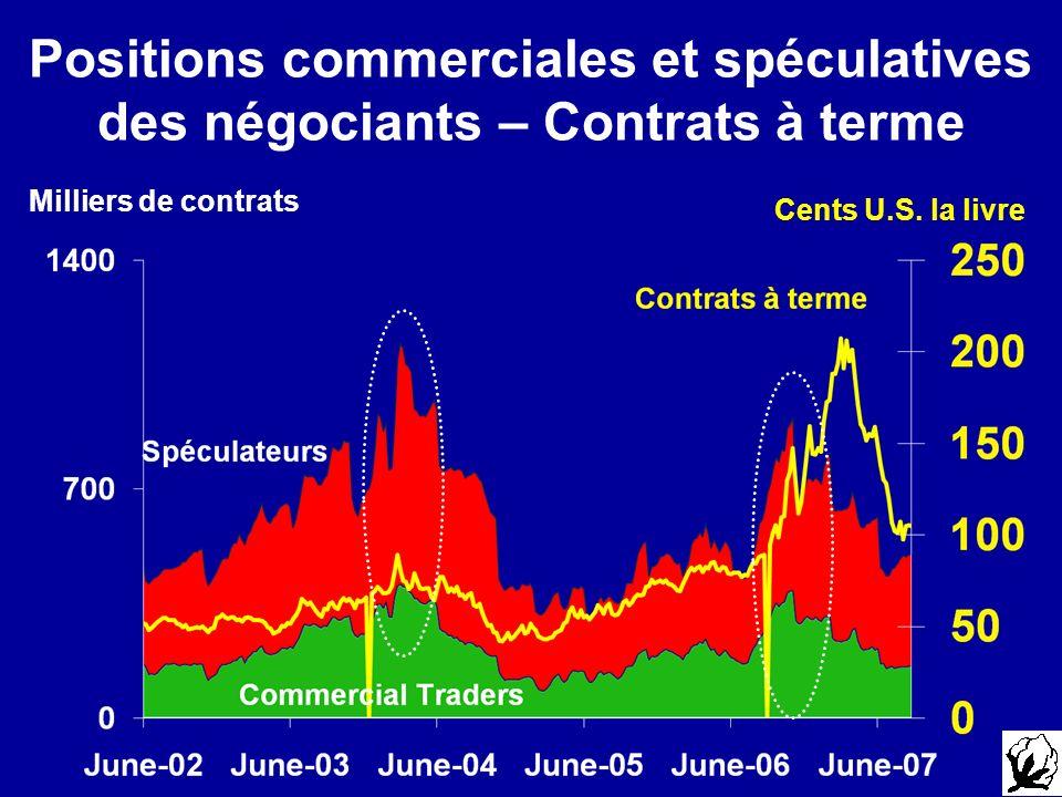 Positions commerciales et spéculatives des négociants – Contrats à terme Milliers de contrats Cents U.S.