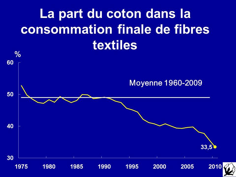 La part du coton dans la consommation finale de fibres textiles % Moyenne 1960-2009