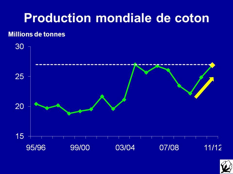 Production mondiale de coton Millions de tonnes