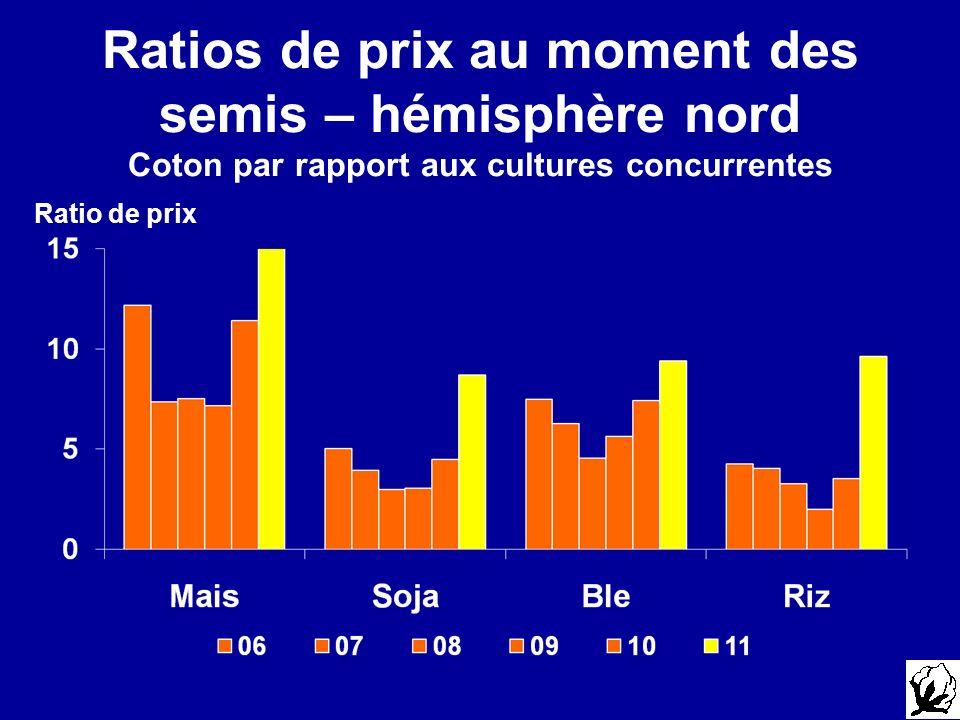 Ratios de prix au moment des semis – hémisphère nord Coton par rapport aux cultures concurrentes Ratio de prix