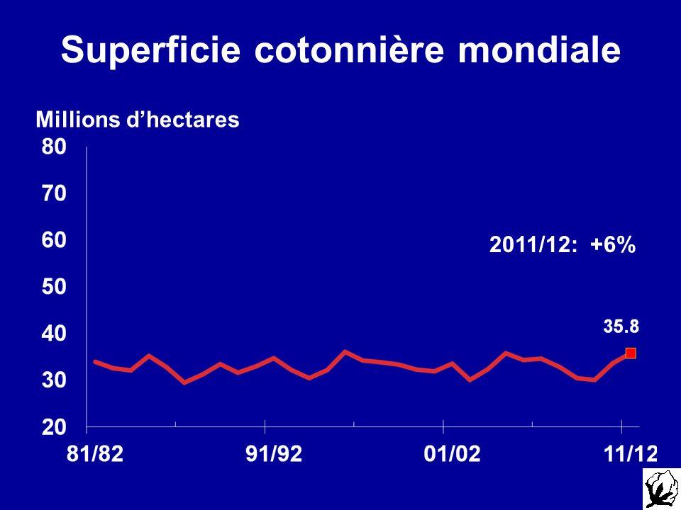 Superficie cotonnière mondiale Millions dhectares 2011/12: +6%