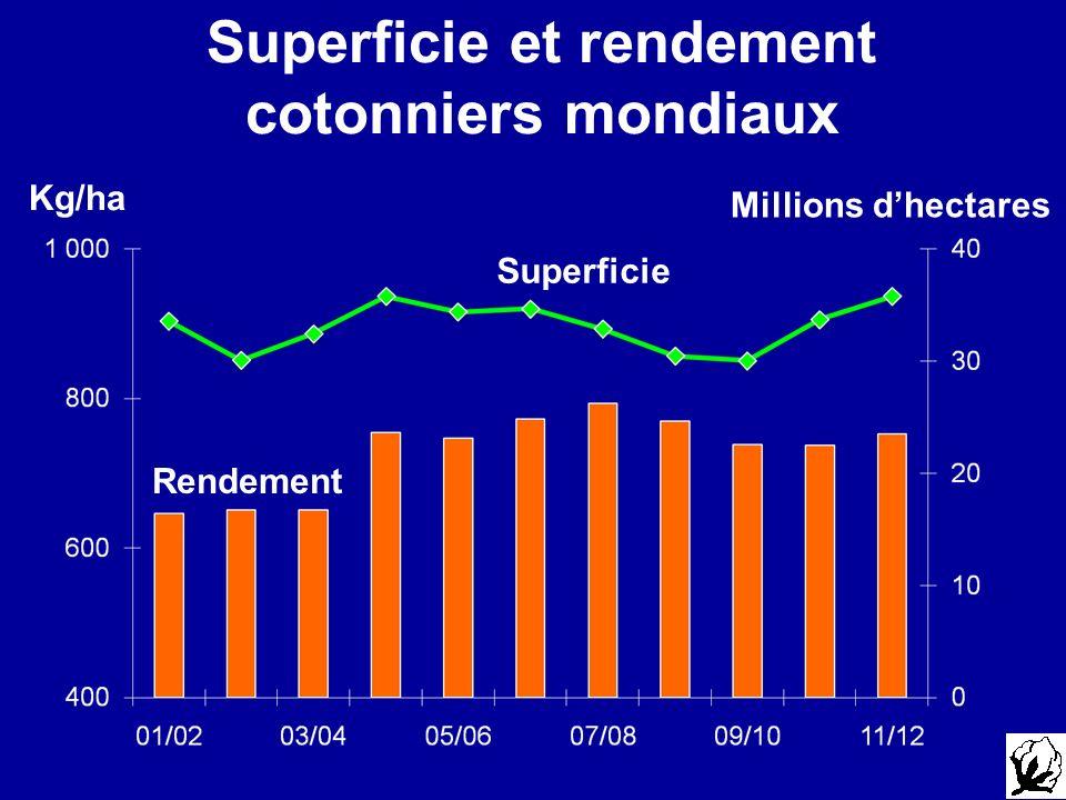 Superficie et rendement cotonniers mondiaux Millions dhectares Kg/ha Superficie Rendement