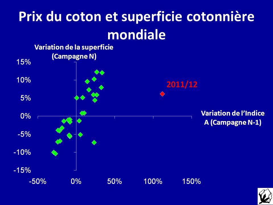 Prix du coton et superficie cotonnière mondiale Variation de la superficie (Campagne N) Variation de lIndice A (Campagne N-1)