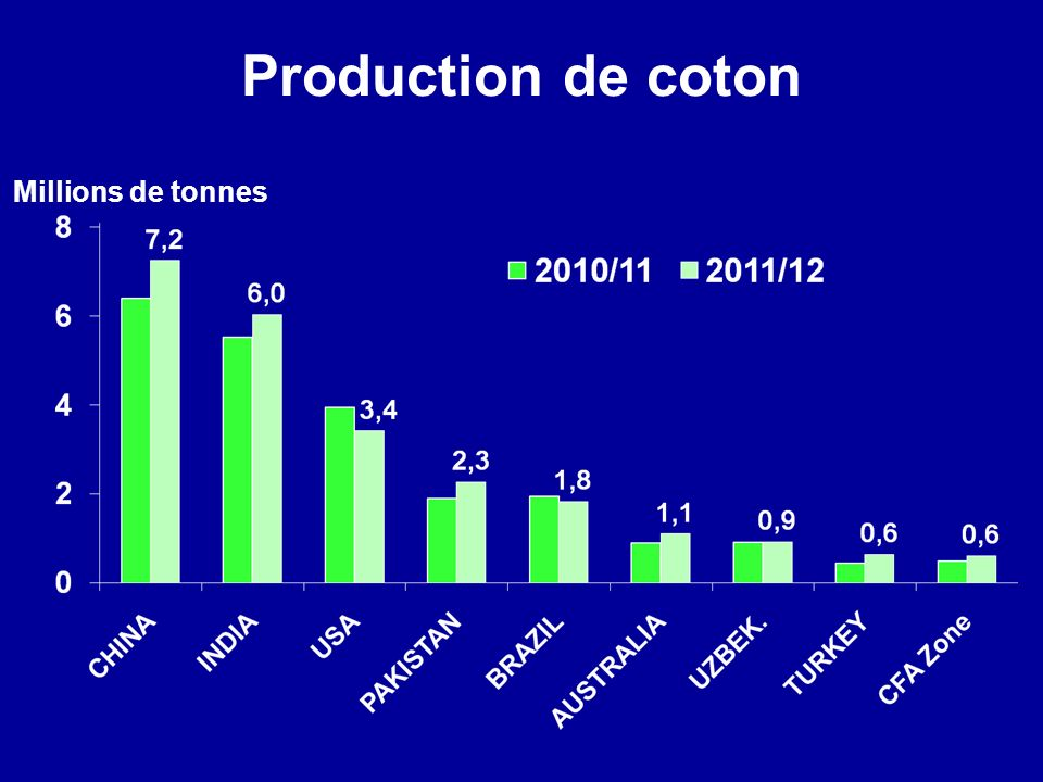 Production de coton Millions de tonnes