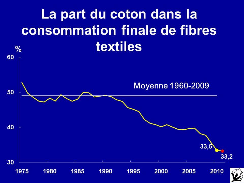 % Moyenne 1960-2009 La part du coton dans la consommation finale de fibres textiles