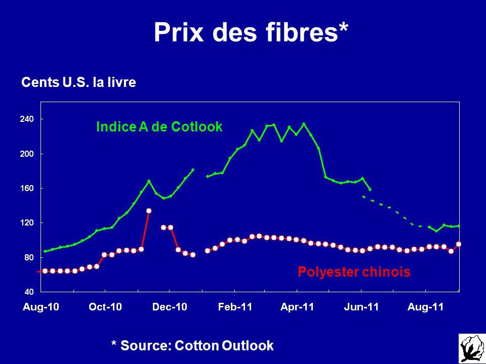 Prix des fibres* Cents U.S. la livre Indice A de Cotlook * Source: Cotton Outlook Polyester chinois