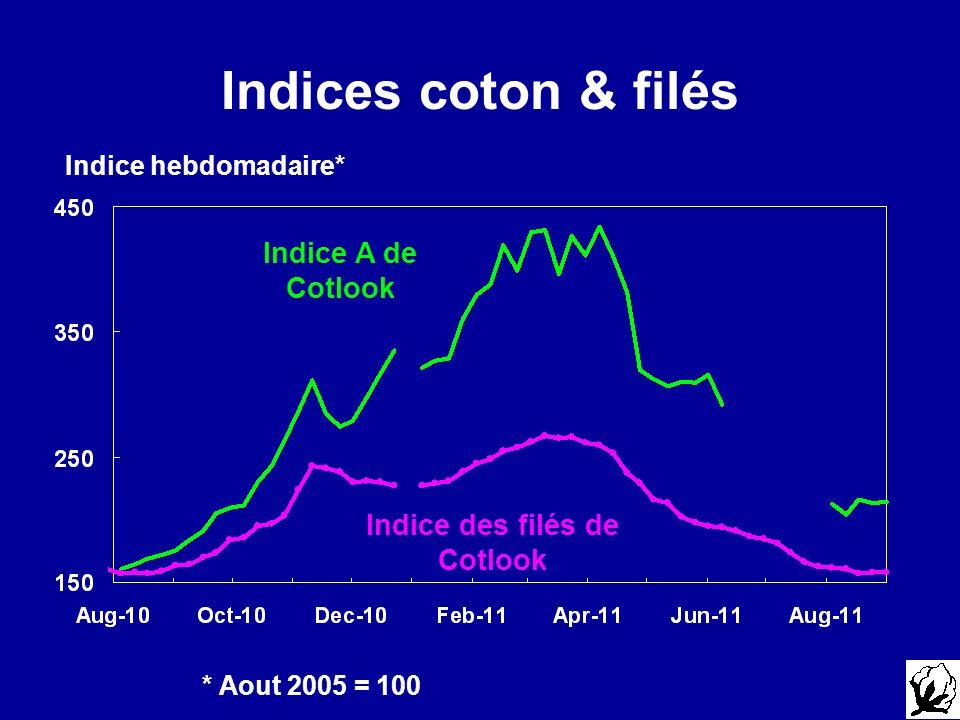 Indices coton & filés Indice hebdomadaire* Indice des filés de Cotlook Indice A de Cotlook * Aout 2005 = 100
