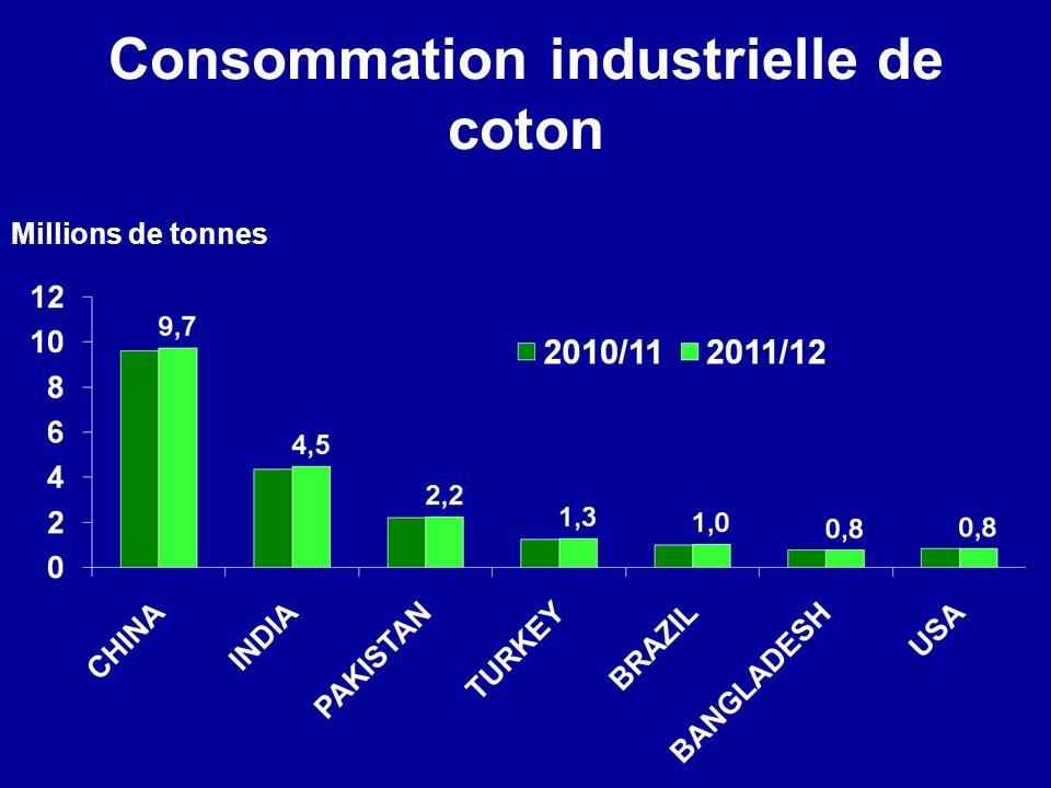 Consommation industrielle de coton Millions de tonnes